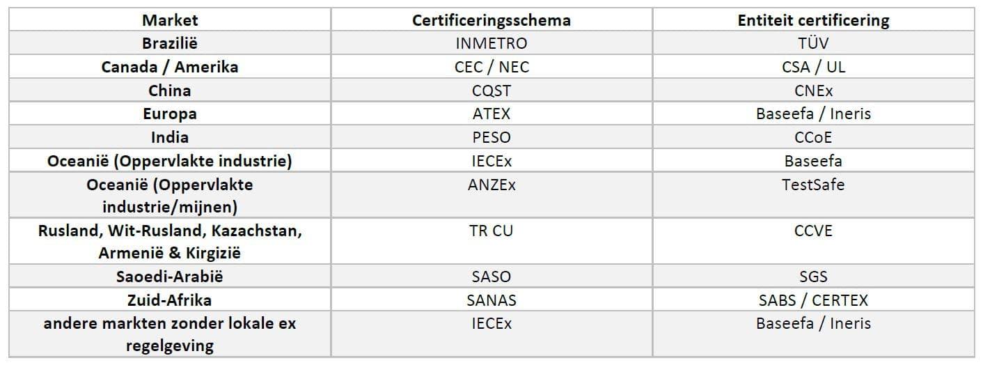 INMETRO, CEC/NEC, CQST, ATEX, PESO, IECex, ANZex, TR CU, SASO, SANAS, CSA/UL, CNex, Baseefa/Ineris, CCoE, TestSafe, CCVE, SGS, SABS/CERTEX.